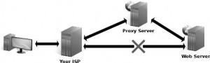 Bloqueo de ISP y uso de proxy